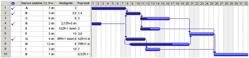 Zarzadzajonline publikacje wykres gantta projektu czciowo zrealizowany projekt ccuart Gallery