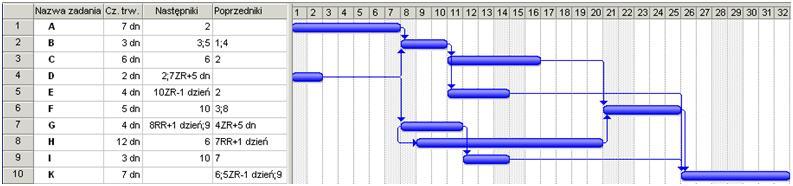 Zarzadzajonline publikacje wykres gantta projektu ccuart Choice Image
